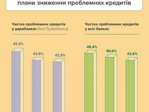 Нацбанк: доля проблемных кредитов снижается